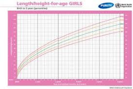 Girl Height Weight Chart Printable Growth Charts For Baby Girls And Boys Parent24