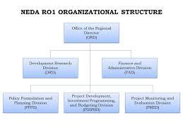 Neda Organizational Chart Organizational Chart Neda Ro I Ilocos Region