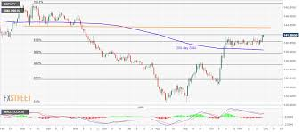 Gbp Jpy Chart Investing Gbp Jpy Technical Analysis Surges To Fresh Six Month Top