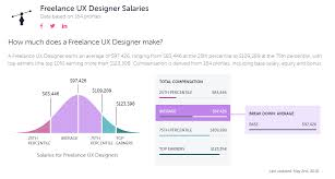 Freelance Graphic Designer Earnings How To Become A Freelance Ux Designer Springboard Blog