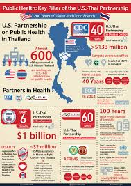 Tackling COVID-19: The Latest Challenge for U.S.-Thai Health Cooperation |  U.S. Embassy & Consulate in Thailand