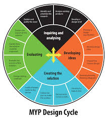 Inquiring And Analyzing Design Cycle Design Cycle Digital Design Year 8 Blog