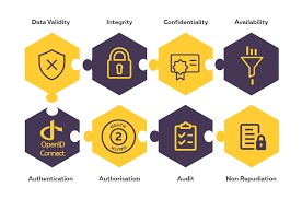 Api Security Has A Wider Scope Than Oauth And Openid Connect