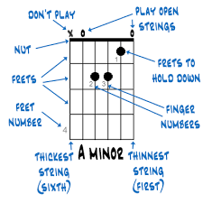 How To Read Guitar Chord Charts In 2019 Guitar Chord Chart