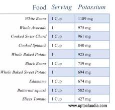 Potassium Food Chart Mg What Are The Chief Dietary Sources Of Potassium Quora