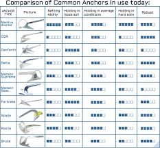 Marine Chain Size Chart Danforth Anchor Size Guide 2019