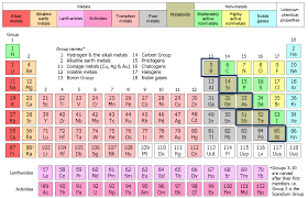 Semi-Metals (Metalloids) | Chem in 10 | Online Chemistry Course