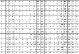 Greatest Common Factor Chart Printable 64 Problem Solving Lcm Chart 1 100