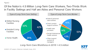Insurance companies and medical bpos (business process outsourcers) hire nurses for these jobs, which are typically employment positions, though. Covid 19 And Workers At Risk Examining The Long Term Care Workforce Kff