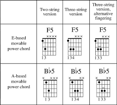 Power Chords Chart How To Play Power Chords On Guitar Dummies