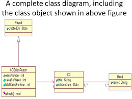 types of uml diagrams   youtubetypes of uml diagrams