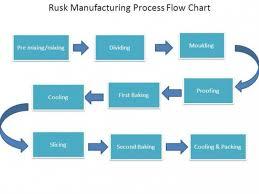 49 Factual Coffee Process Flow Diagram