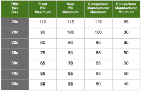 Recommended Tire Psi Chart What Tyre Pressure Should You Use For Bicycle Touring
