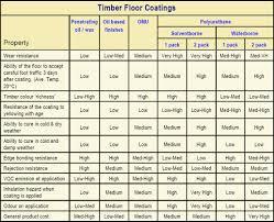 Wood Shrinkage Chart Plastic Material Shrinkage Chart Pdf Bedowntowndaytona Com