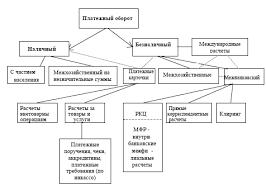 Раздел Расчетно кассовые операции банков  Рисунок Структура платежной системы России