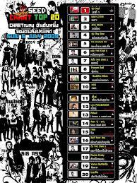 97 5 Fm Seed Top 20 Chart Update 12 07 2009