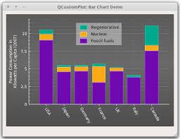 Bar Chart Demo Qt Plotting Widget Qcustomplot Bar Chart Demo