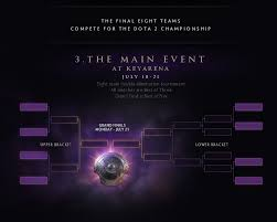 dota 2 the road to the international 2014