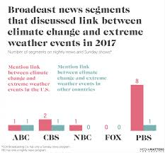 How broadcast TV networks covered climate change in 2017   Media ...