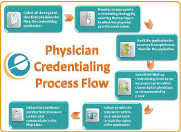 Medical Coding Practice Charts Physician Credentialing Services Provider Credentialing