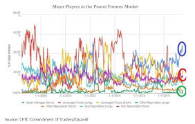 Pound Sterling Pound At Peak Negativity May Witness Bounce