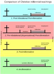 Dispensational Chart Pdf Christian Eschatological Views Wikipedia