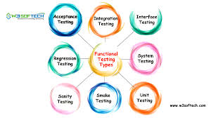 Types Of Software Testing Functional Testing Types In Software Testing W3softech
