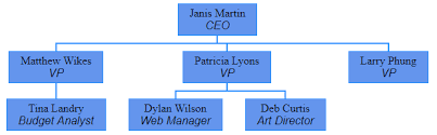 Css Hierarchy Chart Reasonable Css Org Chart Creating An Org Chart With Css