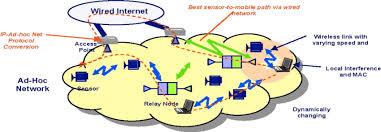 ad hoc mesh network scenario mit roofnet project 2006 ad hoc mesh network scenario mit roofnet project 2006 scientific diagram