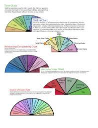 Pendulum Charts Printable Dowsing Charts Printable