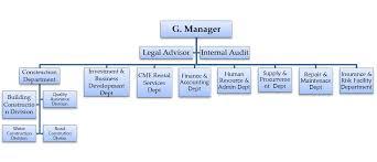 Organizational Chart Of Sole Proprietorship Organizational Structure Habcon Construction Mekelle Ethiopia