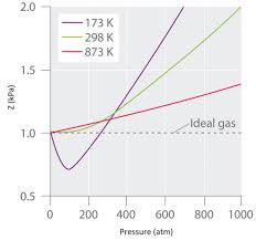 1c Real Gases Deviations From Ideal Behavior Chemistry