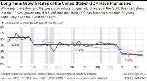 Economic Chart This Excel Analytical Charting Strategy Reveals An Economic