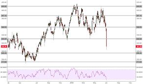 Glen Stock Price And Chart Lse Glen Tradingview Uk