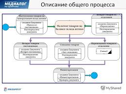 Презентация на тему Управление проектами внедрения  3 Описание общего процесса