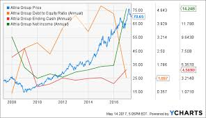 Sabmiller Stock Chart Altria Has Ab Inbevs Purchase Pushed Its Stock Lower