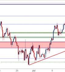 Nasdaq Vs Dow Chart Dow Jones Bullish Trend Pulls Back From Fibonacci