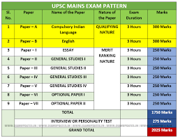 Sample Essay   Balaji D K IAS Rank       CSE        INSIGHTS               UPSC Clarifies regarding Essay papers  engendered  Confusion in IAS Mains       Exam