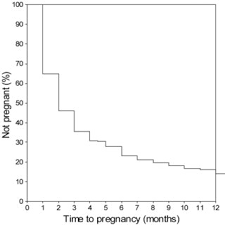 pdf factors affecting time to pregnancy