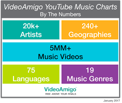 Videoamigo Revolutionizes Music Charts With Complete Youtube