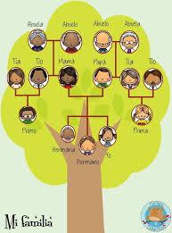 Resultado De Imagen Para Arbol Genealogico Niños Proyectos