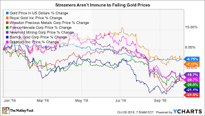 Forget Gold Miners These 3 Streaming Stocks Are A Better