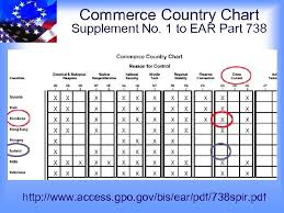 Bis Country Chart U S Dual Use Export Controls For The Aerospace
