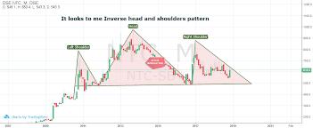 Stock Bangladesh Ltd Advance Chart