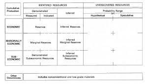 Mineral resource classification - Wikipedia