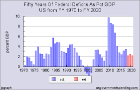 The Political Manipulation Of Us Deficit Spending Max