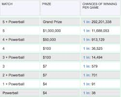 Powerball Chart Math Physics Your Chance Of Winning The Lottery