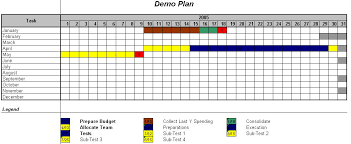 Yearly Gantt Chart Excel Template Excel Gantt Charts Custom Gantt Charts Creator For Excel