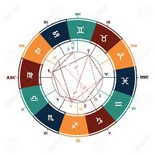 Astrology Houses Chart Astrology Background Natal Chart Zodiac Signs Houses And Significators