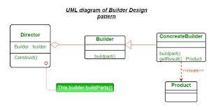 Wikipedia Builder Builder Design Pattern Geeksforgeeks